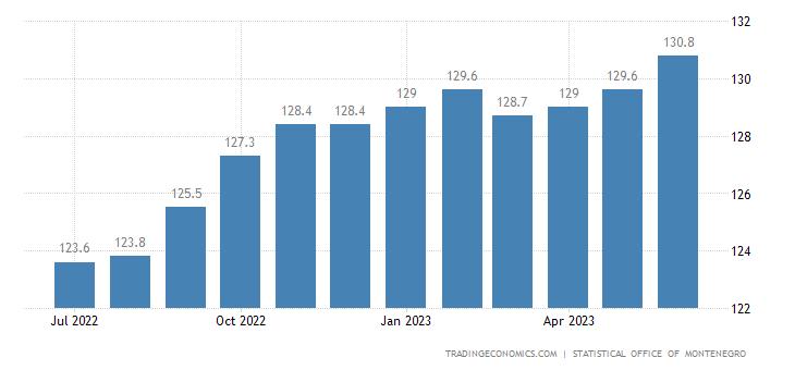 Montenegro Consumer Price Index (CPI)