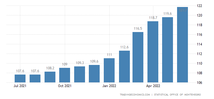 Montenegro Consumer Price Index (CPI)