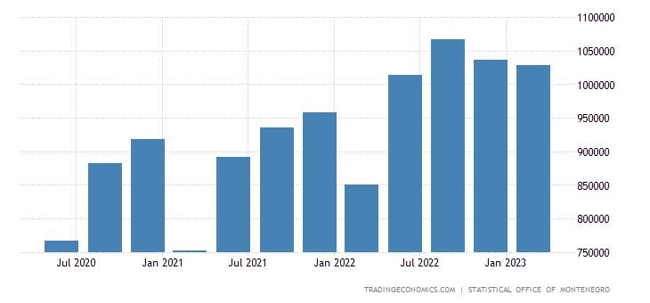 Montenegro Consumer Spending