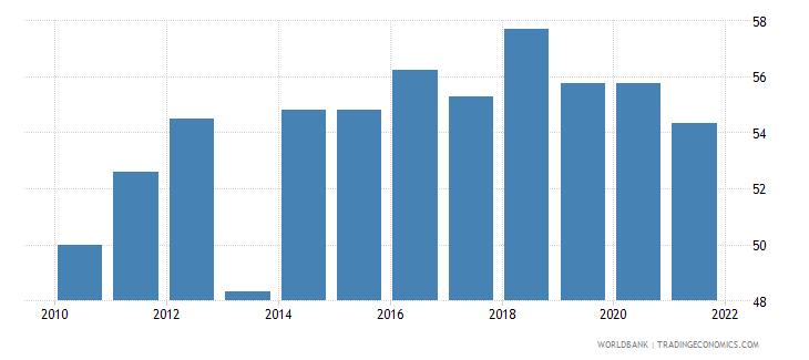 montenegro control of corruption percentile rank wb data