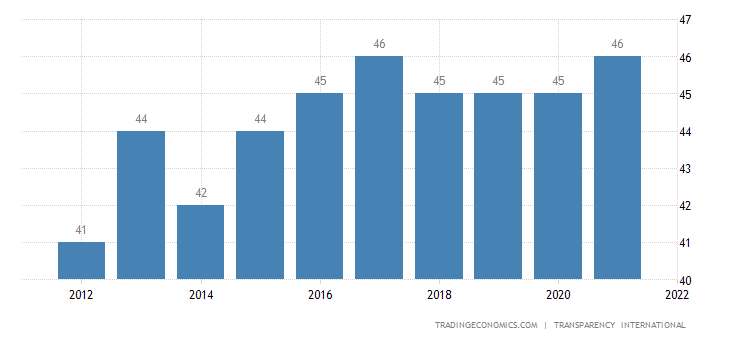 Montenegro Corruption Index