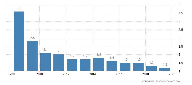 montenegro cost of business start up procedures percent of gni per capita wb data