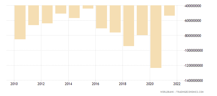 montenegro current account balance bop current us$ wb data