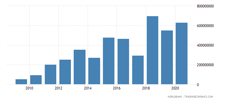 montenegro debt service on external debt public and publicly guaranteed ppg tds us dollar wb data