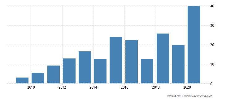 montenegro debt service ppg and imf only percent of exports of goods services and primary income wb data