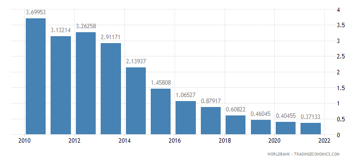 montenegro deposit interest rate percent wb data