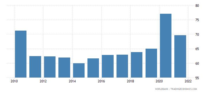 montenegro deposit money banks assets to gdp percent wb data