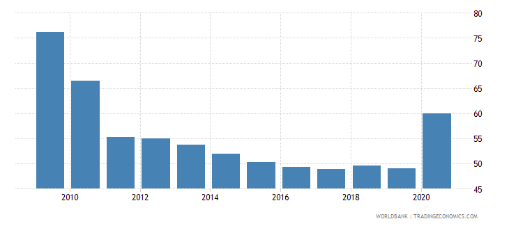montenegro domestic credit to private sector percent of gdp wb data