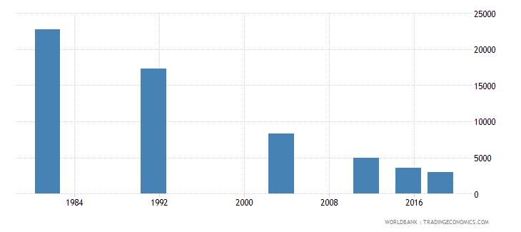 montenegro elderly illiterate population 65 years both sexes number wb data