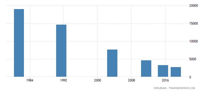 montenegro elderly illiterate population 65 years female number wb data