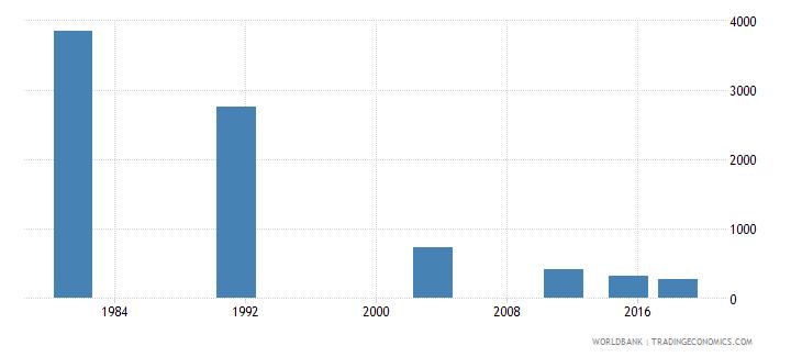 montenegro elderly illiterate population 65 years male number wb data