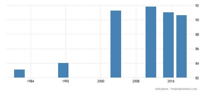 montenegro elderly illiterate population 65 years percent female wb data