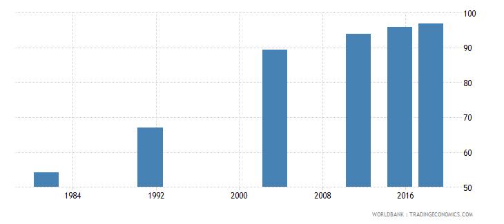 montenegro elderly literacy rate population 65 years both sexes percent wb data