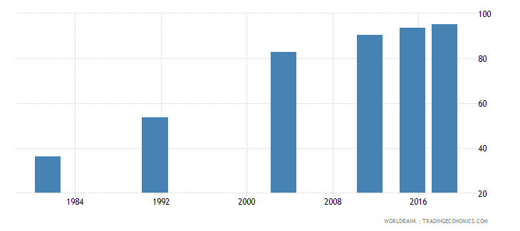 montenegro elderly literacy rate population 65 years female percent wb data