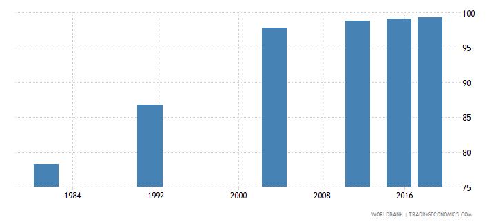 montenegro elderly literacy rate population 65 years male percent wb data