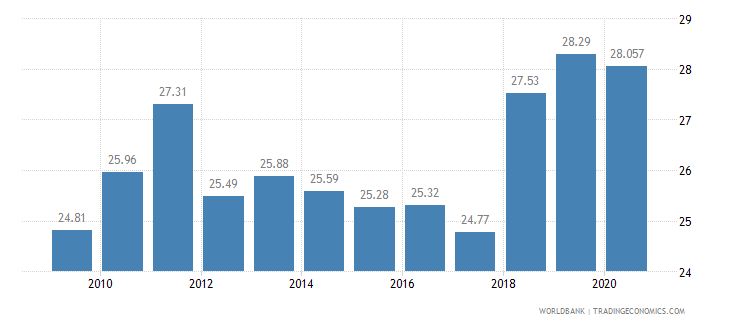 montenegro employees industry male percent of male employment wb data