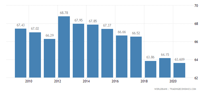 montenegro employees services male percent of male employment wb data