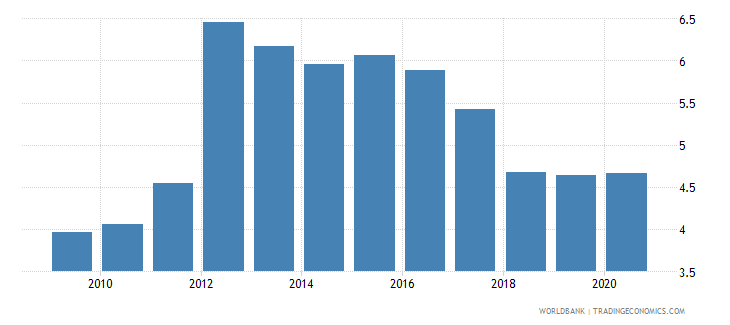 montenegro employers female percent of employment wb data