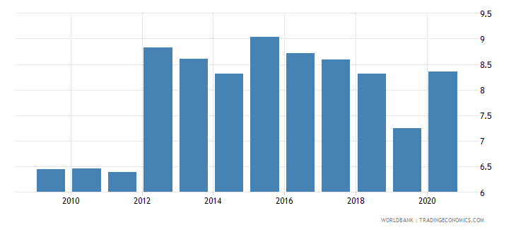 montenegro employers total percent of employment wb data