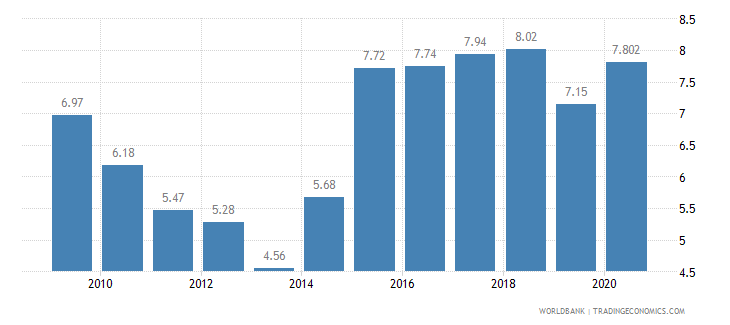 montenegro employment in agriculture percent of total employment wb data