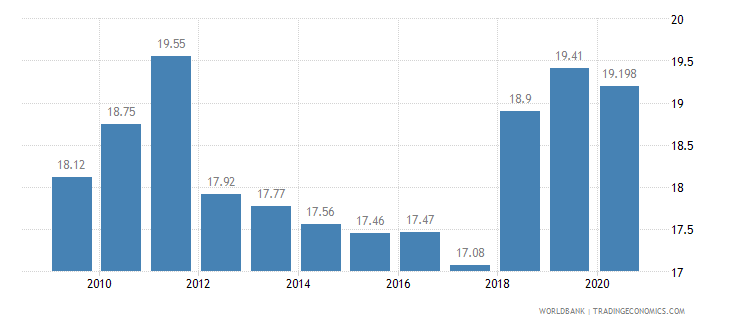 montenegro employment in industry percent of total employment wb data
