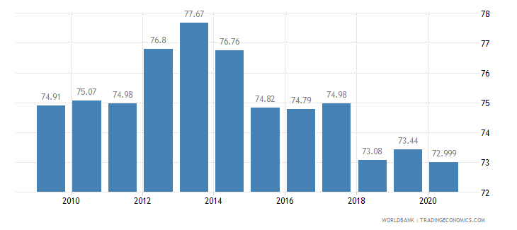 montenegro employment in services percent of total employment wb data