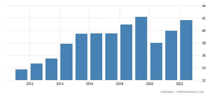montenegro employment to population ratio 15 female percent modeled ilo estimate wb data