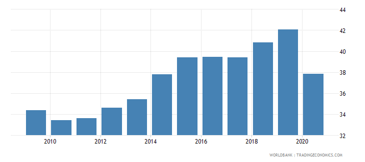 montenegro employment to population ratio 15 female percent national estimate wb data