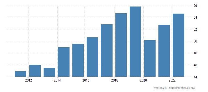 montenegro employment to population ratio 15 male percent modeled ilo estimate wb data