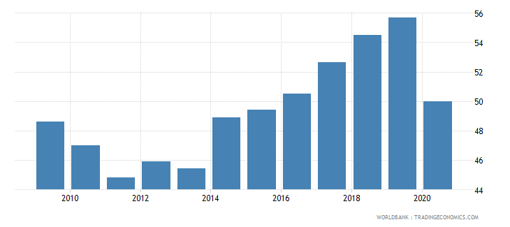 montenegro employment to population ratio 15 male percent national estimate wb data