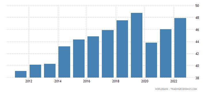 montenegro employment to population ratio 15 total percent modeled ilo estimate wb data