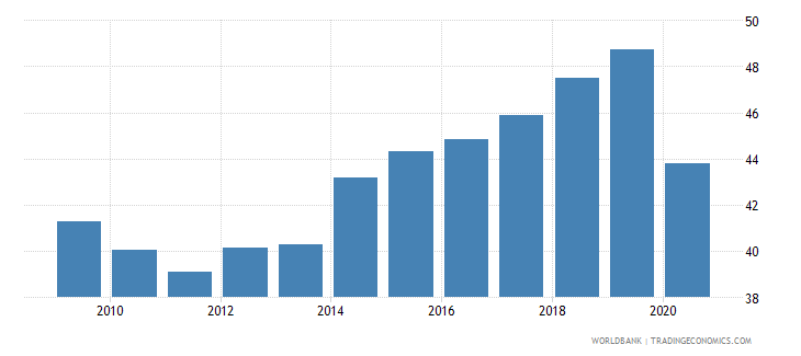 montenegro employment to population ratio 15 total percent national estimate wb data