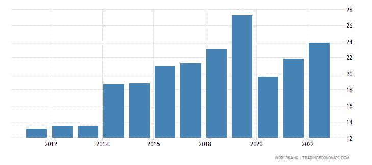 montenegro employment to population ratio ages 15 24 total percent modeled ilo estimate wb data