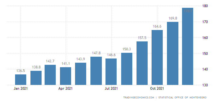 Montenegro Export Prices