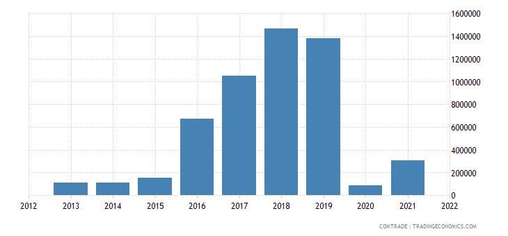 montenegro exports albania articles iron steel
