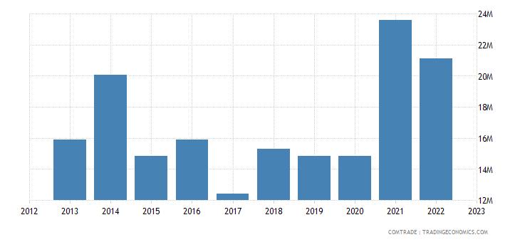 montenegro exports albania