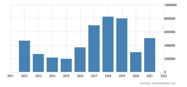 montenegro exports articles iron steel