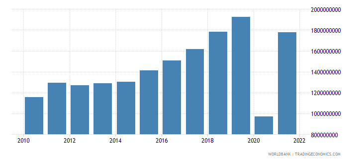 montenegro exports as a capacity to import constant lcu wb data