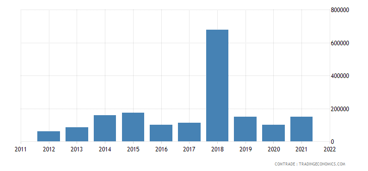 montenegro exports australia