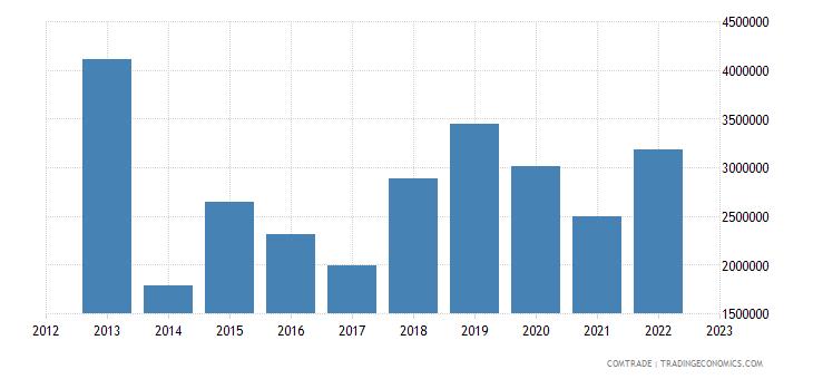 montenegro exports austria
