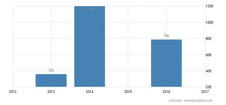 montenegro exports bermuda