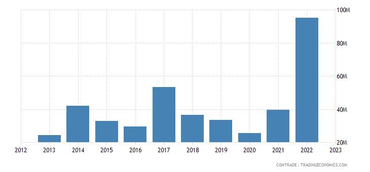montenegro exports bosnia herzegovina