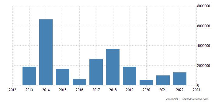montenegro exports bulgaria
