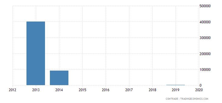 montenegro exports burundi