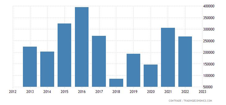 montenegro exports canada