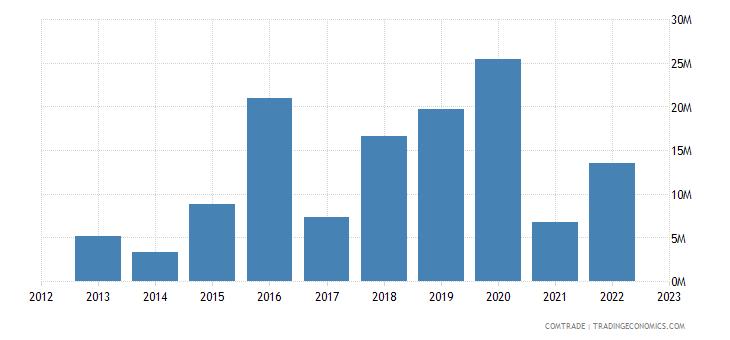 montenegro exports china