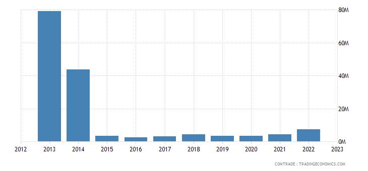 montenegro exports croatia