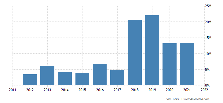 montenegro exports czech republic