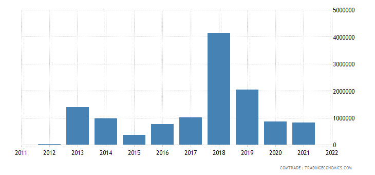 montenegro exports denmark