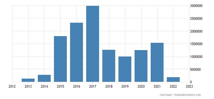 montenegro exports egypt